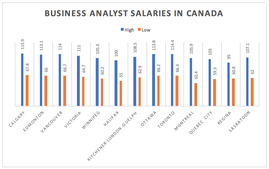 accounting-finance-jobs-in-canada-business-analyst-salary