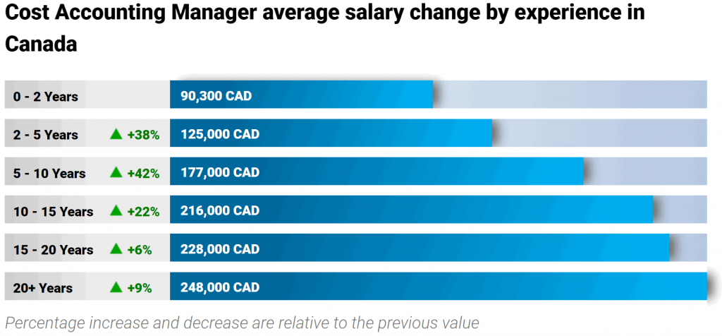 average-cost-accounting-manager-salary-experience-level