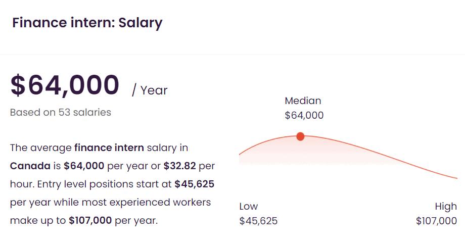 average-finance-intern-salary