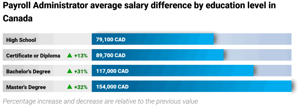 average-payroll-clerk-salary-education-level
