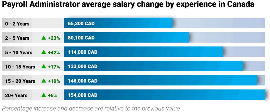 average-payroll-clerk-salary-experience-level