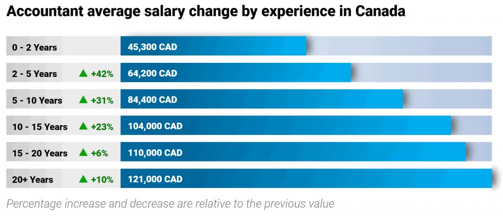 finance-jobs-in-canada-accountant-salary-education-level