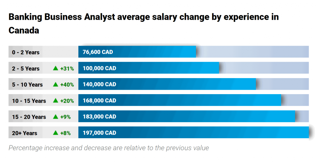 finance-jobs-in-canada-business-analyst-salary