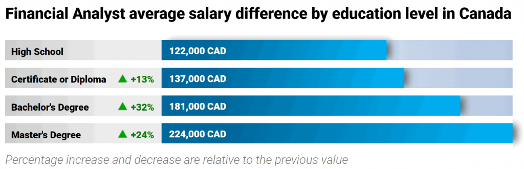 finance-jobs-in-canada-financial-analyst-salary-education-level
