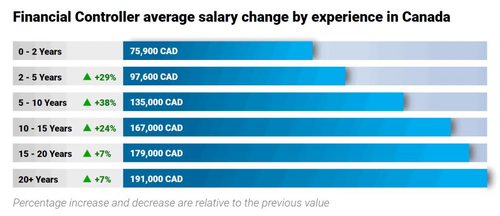 finance-jobs-in-canada-financial-controller-salary