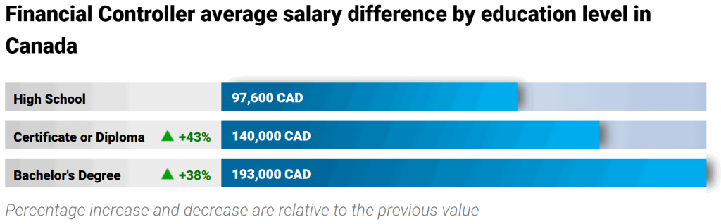 finance-jobs-in-canada-financial-controller-salary-education-level