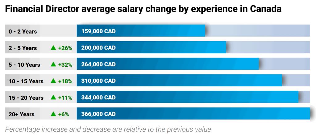 finance-jobs-in-canada-financial-director-salary