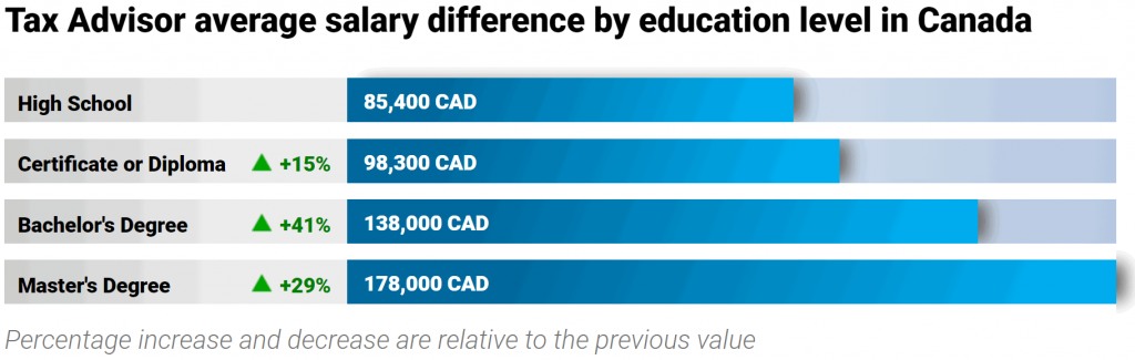 tax-accountant-salary-education-level