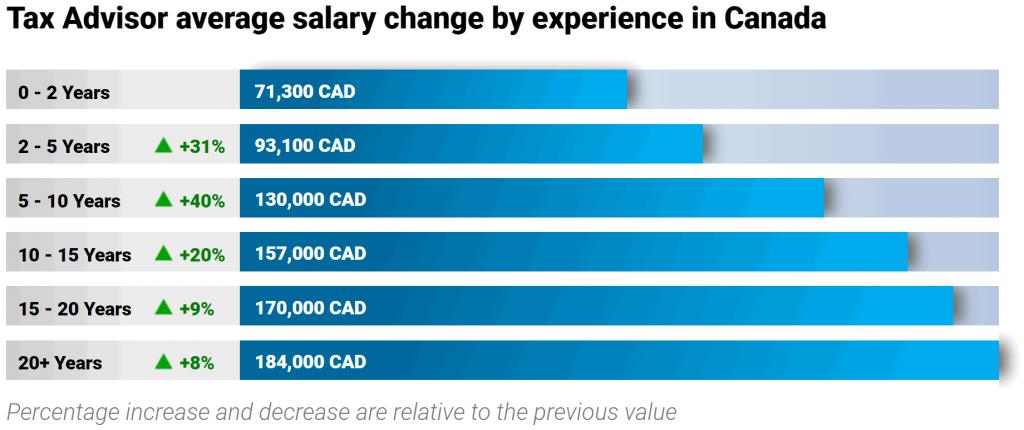 tax-accountant-salary-experience-level
