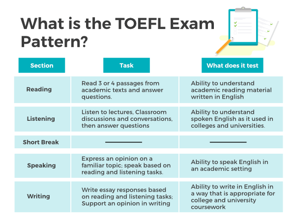 canada-toefl-requirements-what-is-the-TOEFL-test-pattern