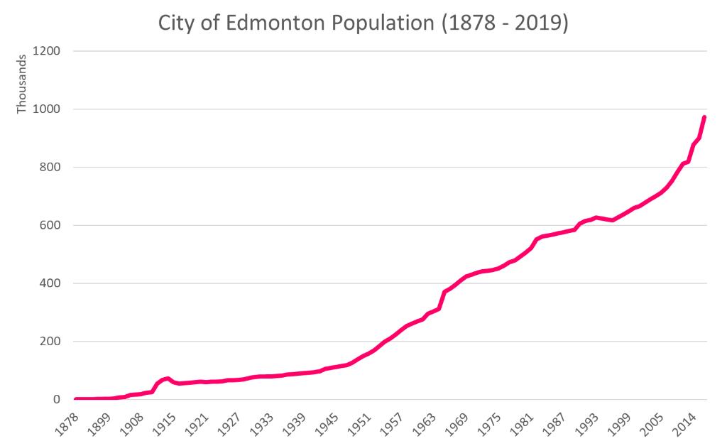 moving-to-edmonton-population-stats