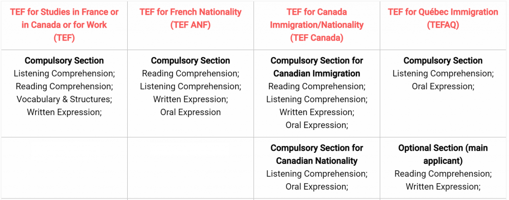 what-language-test-is-needed-for-canadian-immigration-TEF
