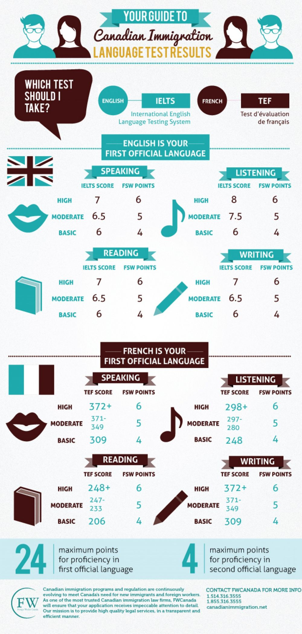 what-language-test-is-needed-for-canadian-immigration-infographics